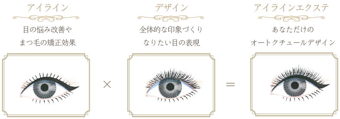 eyeline-chart